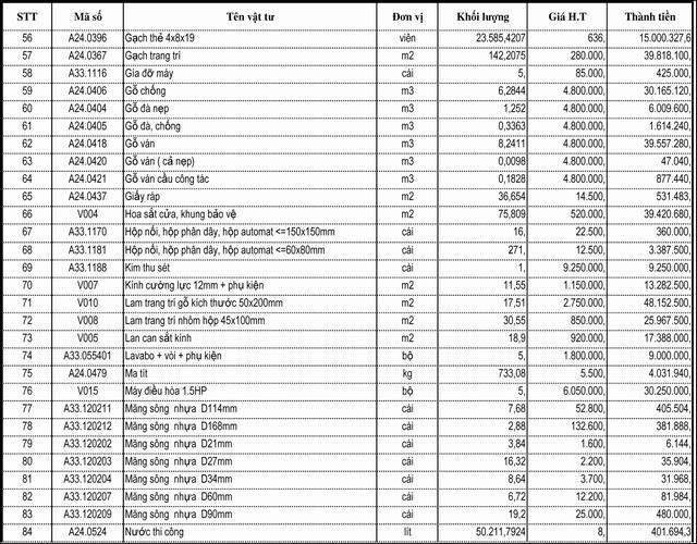 Bảng dữ toán chi phí xây dựng nhà