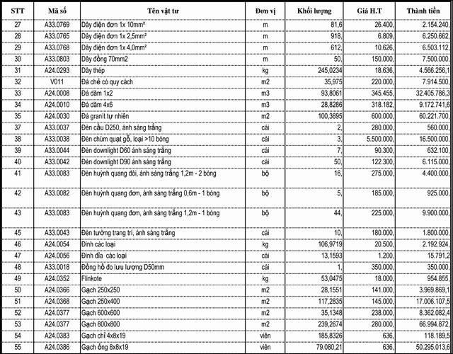Bảng kê nguyên vật liệu xây dựng nhà phố 1 trệt 1 lầu